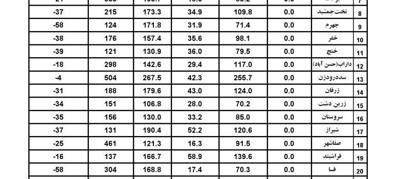 آمار بارندگی ایستگاههای سینوپتیک استان فارس تا مورخ ۱۷ بهمن ۹۷
