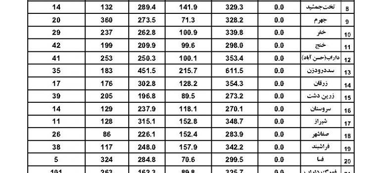 آمار بارندگی ایستگاههای سینوپتیک استان فارس مورخ ۹۸/۰۴/۰۴