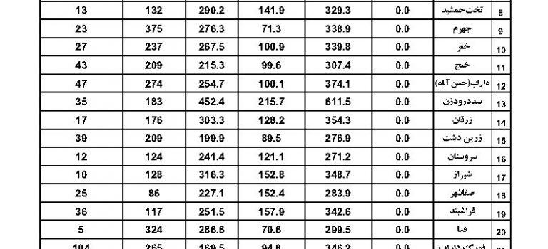 آمار بارندگی ایستگاههای سینوپتیک استان فارس مورخ ۹۸/۰۵/۲۰
