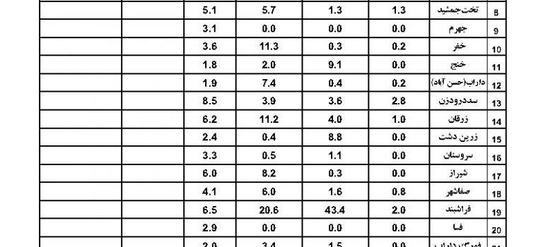آمار بارندگی ایستگاههای سینوپتیک استان فارس مورخ ۹۸/۰۸/۰۶