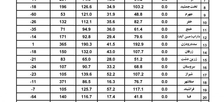 آمار بارندگی ایستگاههای سینوپتیک استان فارس – مورخ ۲۳ دی ۹۷